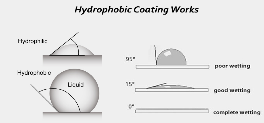 Root Sunglasses hydrophobic coverage